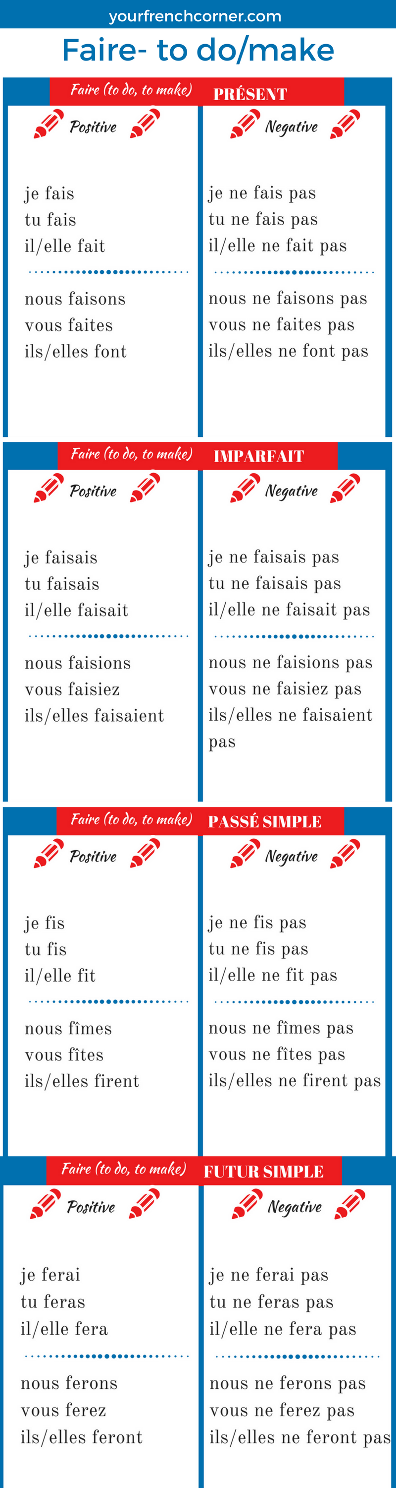 How To Conjugate French Verbs: Faire -to do/ make   Your ...