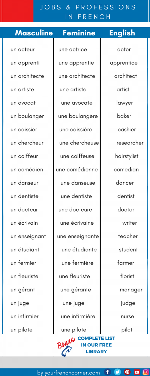 a practical list of french vocabulary for jobs and professions. Black Bedroom Furniture Sets. Home Design Ideas
